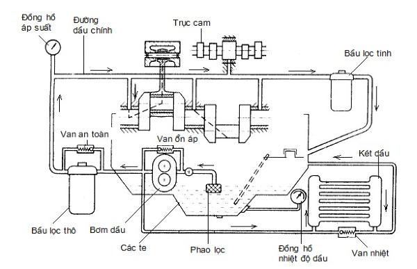 Bộ phận lọc dầu trong hệ thống bôi trơn đóng vai trò cực kỳ quan trọng, giúp giữ lại toàn bộ cặn bẩn khi dầu đi qua các chi tiết máy